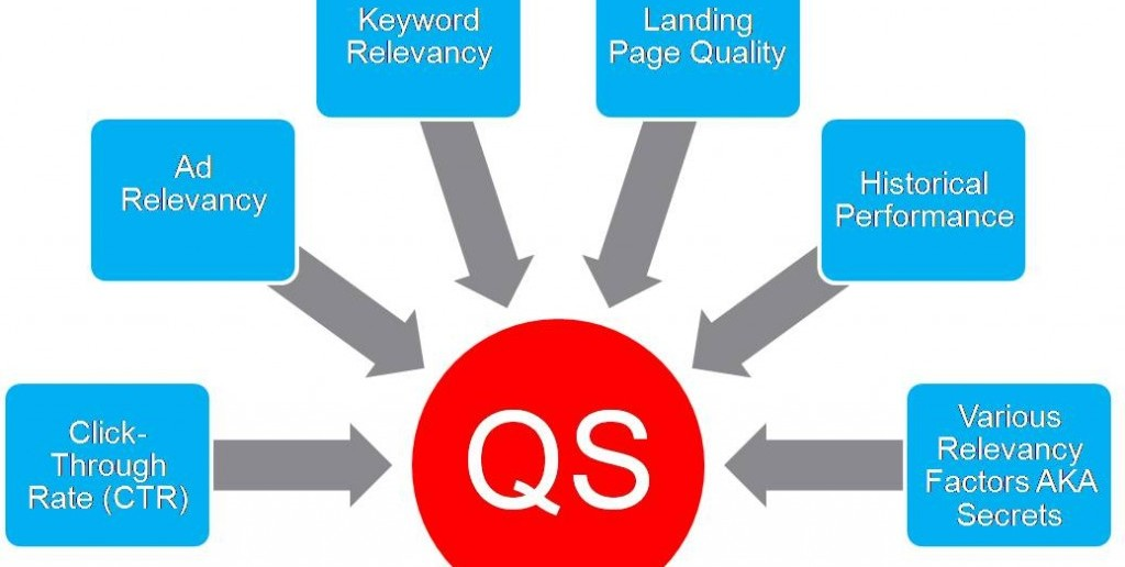 how to fix adwords ad quality score